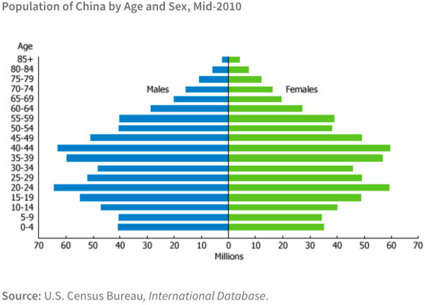 China Demographics