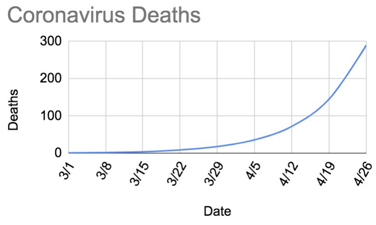 Mortality Rate Prediction Coronavirus