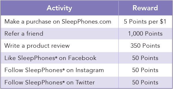 Purple chart showing how to earn points with Cirrus Sleep Club. 5 points per each $1 spent on SleepPhones.com. 1,000 points for referring a friend. 350 points for writing a product review. 50 points for liking SleepPhones on FB, or following on IG/Twitter