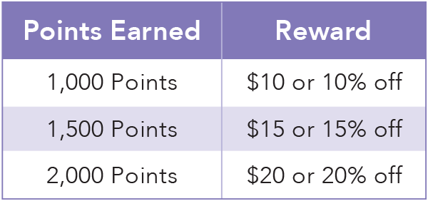 Purple chart showing points and rewards. 1,000 points = $10 or 10% off. 1,500 points = $15 or 15%. 2,000 points = $20 or 20%